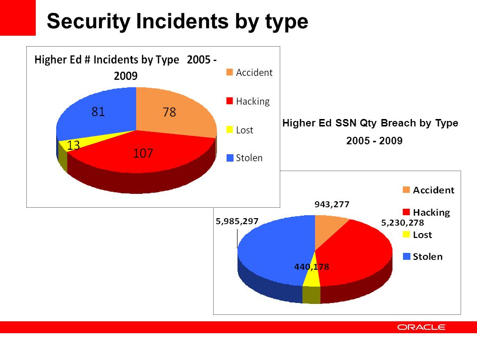 Security Incidents by type