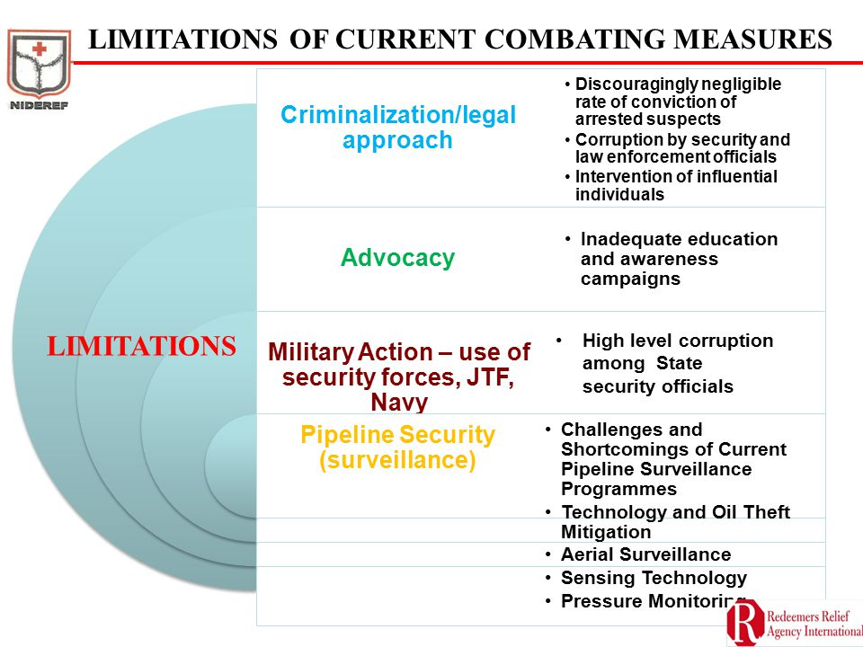 LIMITATIONS OF CURRENT COMBATING MEASURES