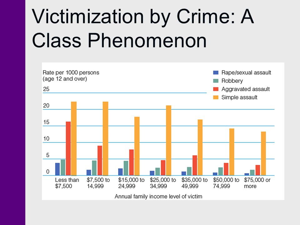 Victimization by Crime: A Class Phenomenon