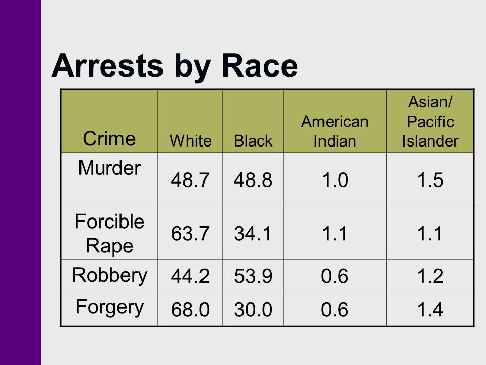 Arrests by Race Crime Murder 48.7 48.8 1.0 1.5 Forcible Rape 63.7 34.1