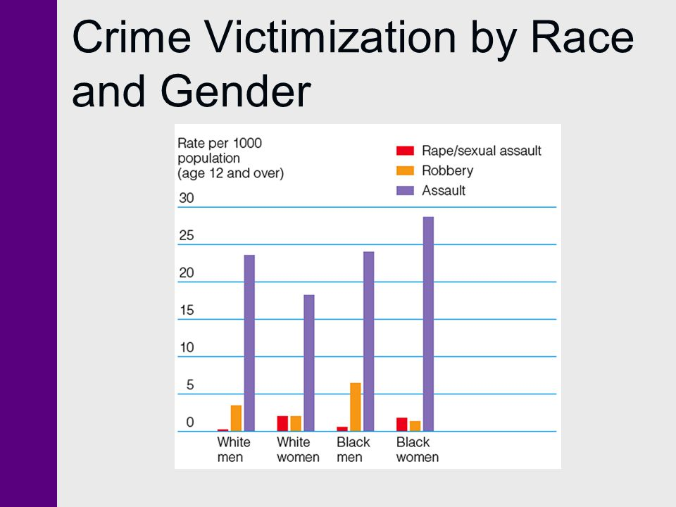 Crime Victimization by Race and Gender