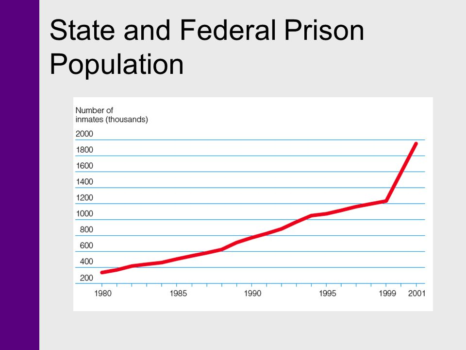 State and Federal Prison Population
