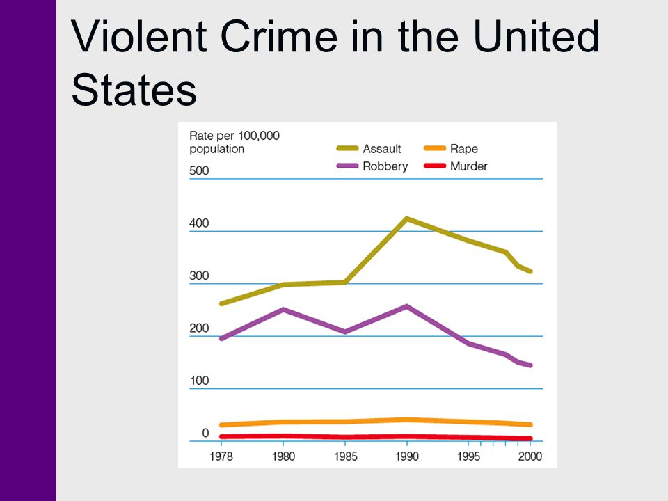 Violent Crime in the United States