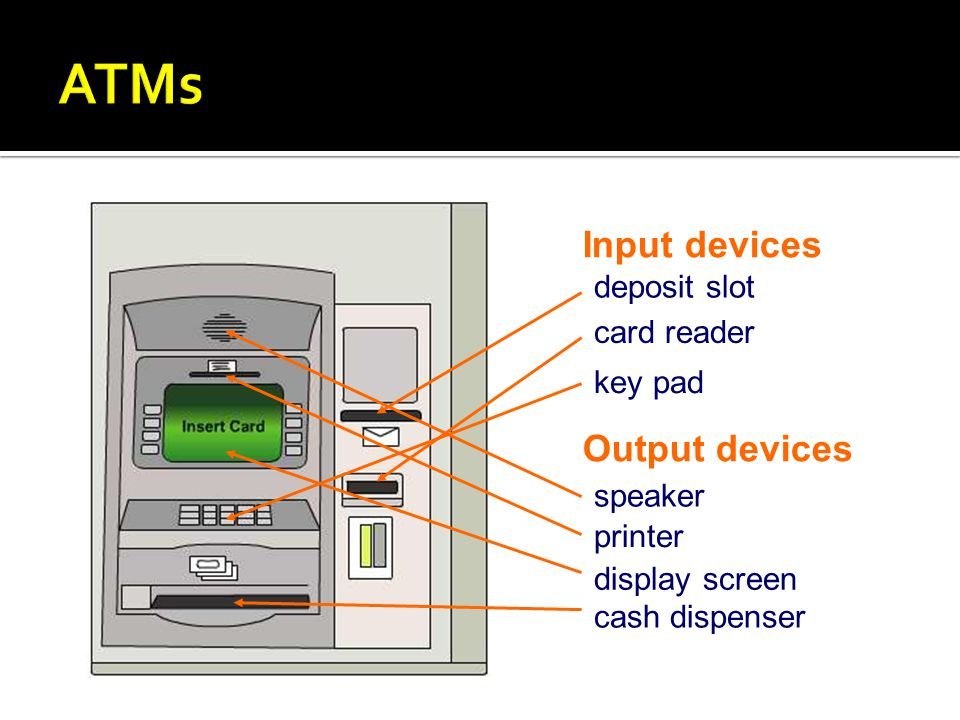 ATMs Input devices Output devices deposit slot card reader key pad