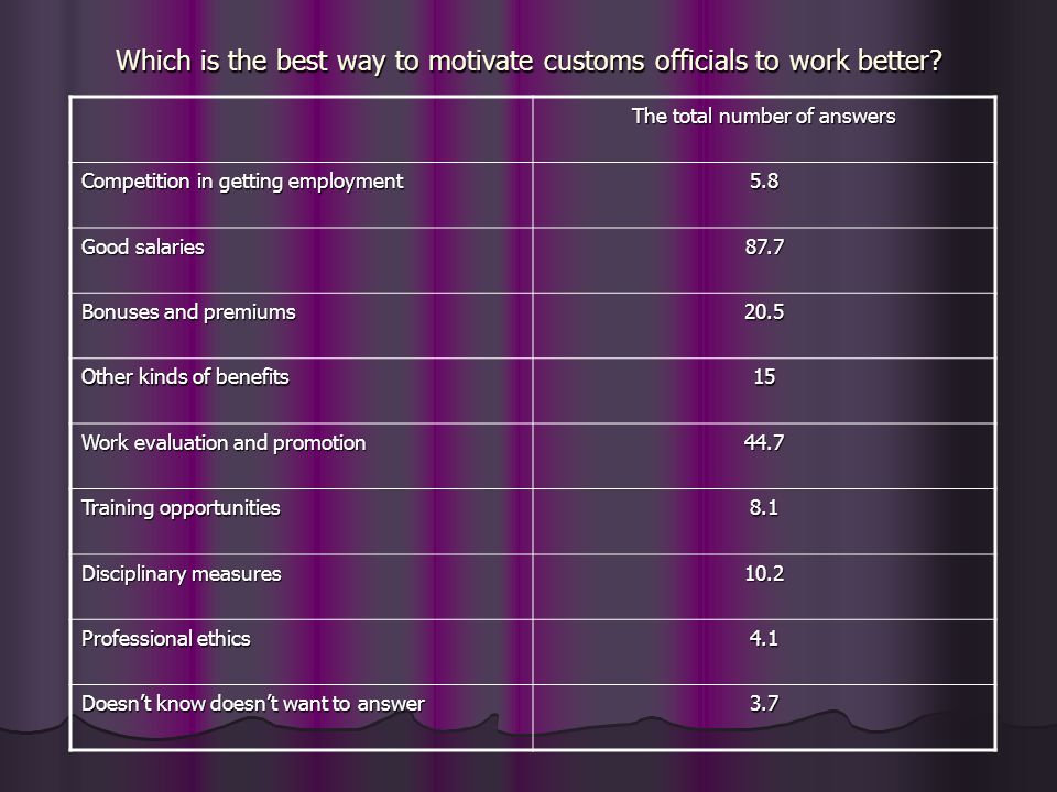 Which is the best way to motivate customs officials to work better