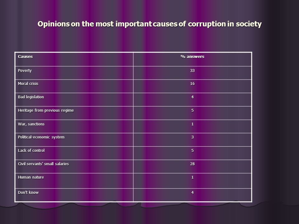 Opinions on the most important causes of corruption in society