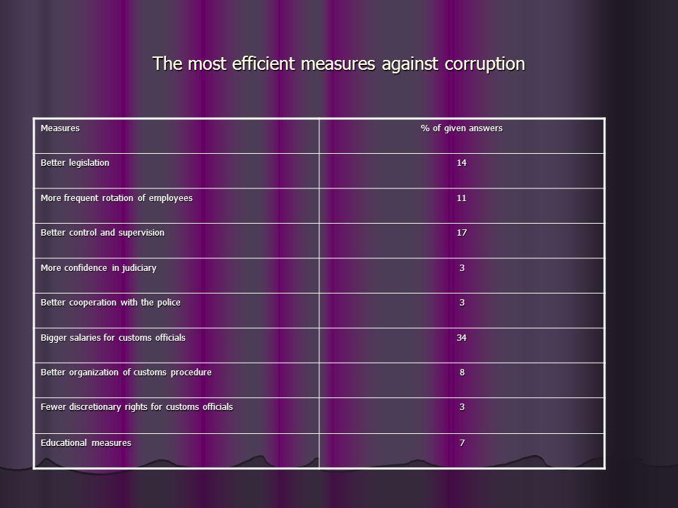 The most efficient measures against corruption