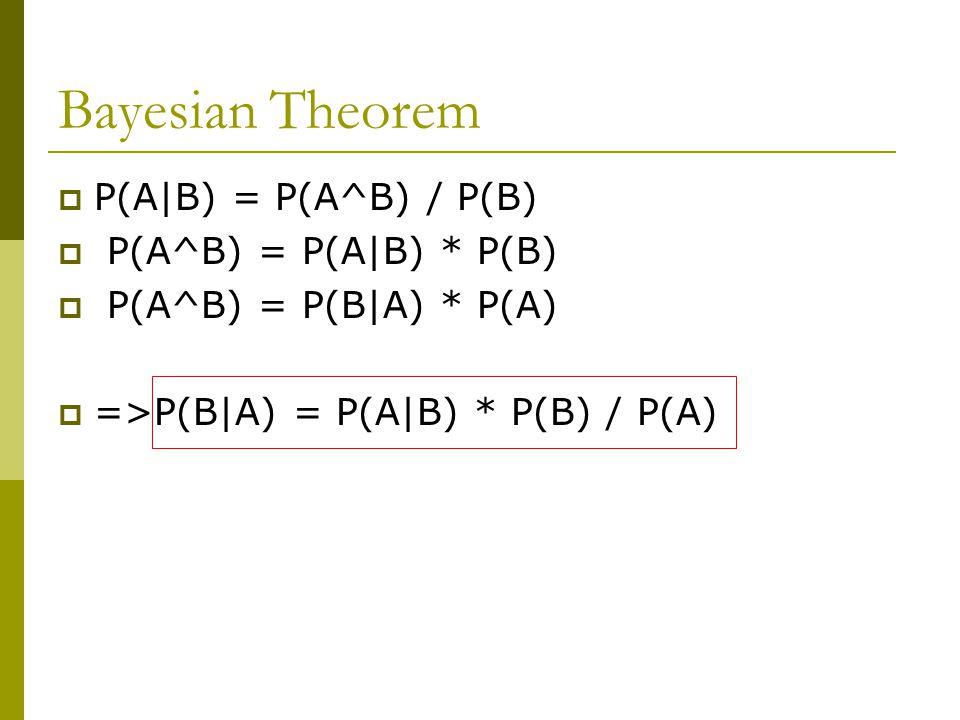 Bayesian Theorem P(A|B) = P(A^B) / P(B) P(A^B) = P(A|B) * P(B)
