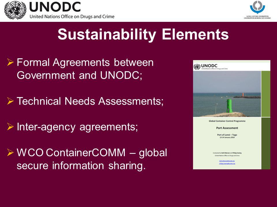 Sustainability Elements