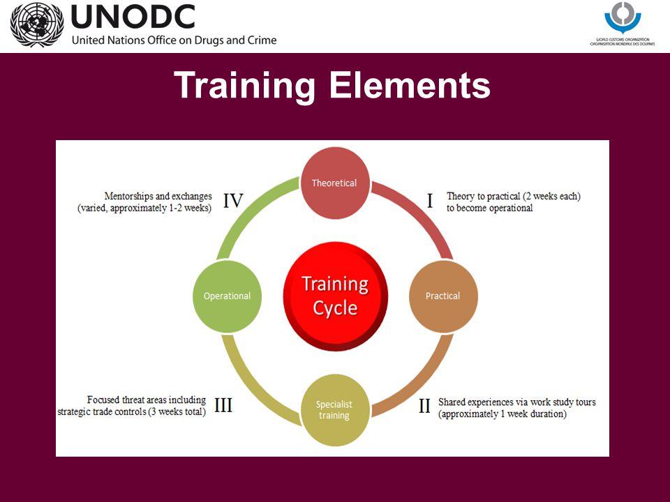 Training Elements