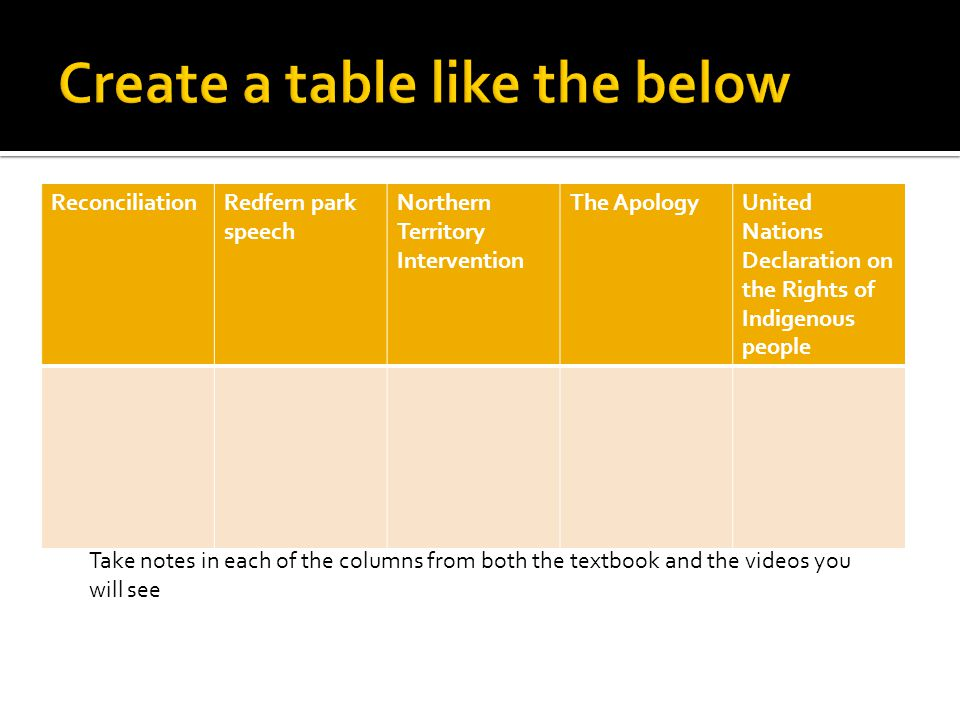 Create a table like the below