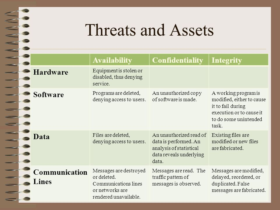 Threats and Assets Availability Confidentiality Integrity Hardware