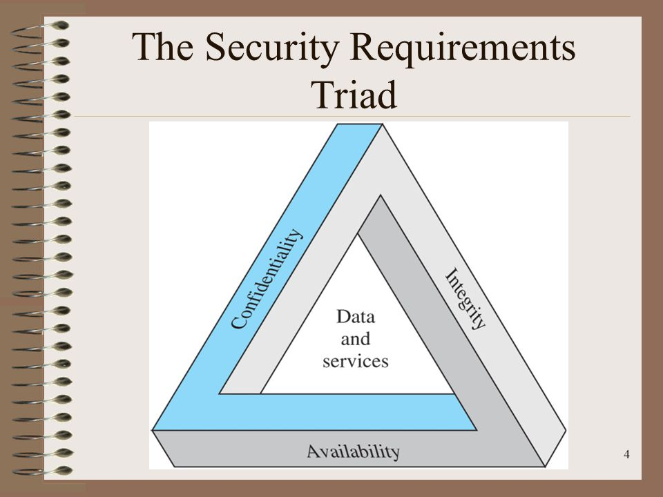 The Security Requirements Triad