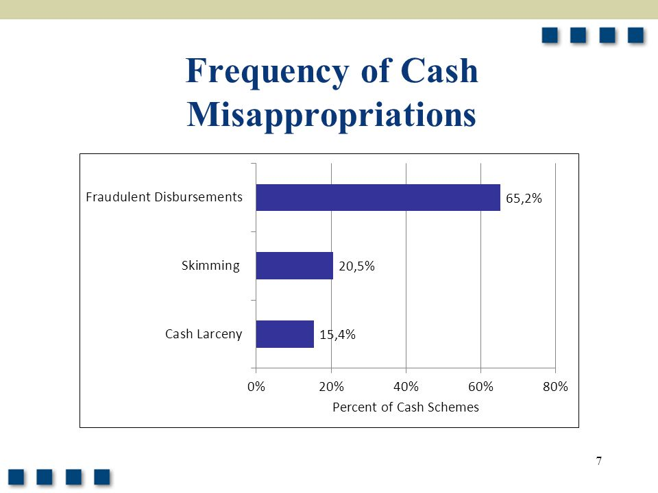 Frequency of Cash Misappropriations