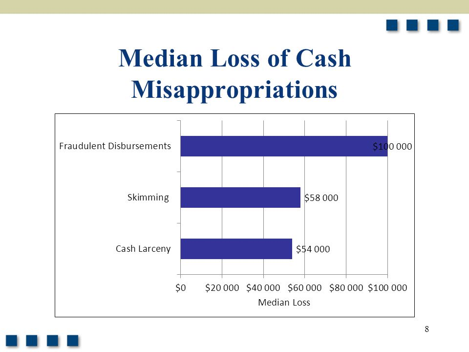 Median Loss of Cash Misappropriations