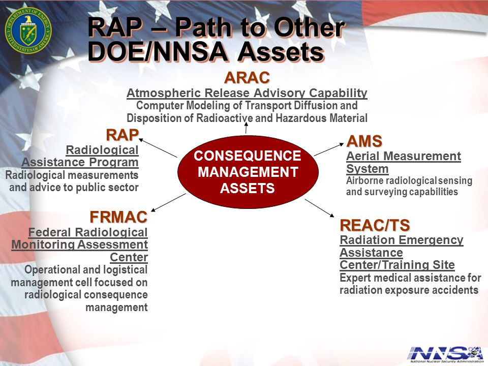 RAP – Path to Other DOE/NNSA Assets