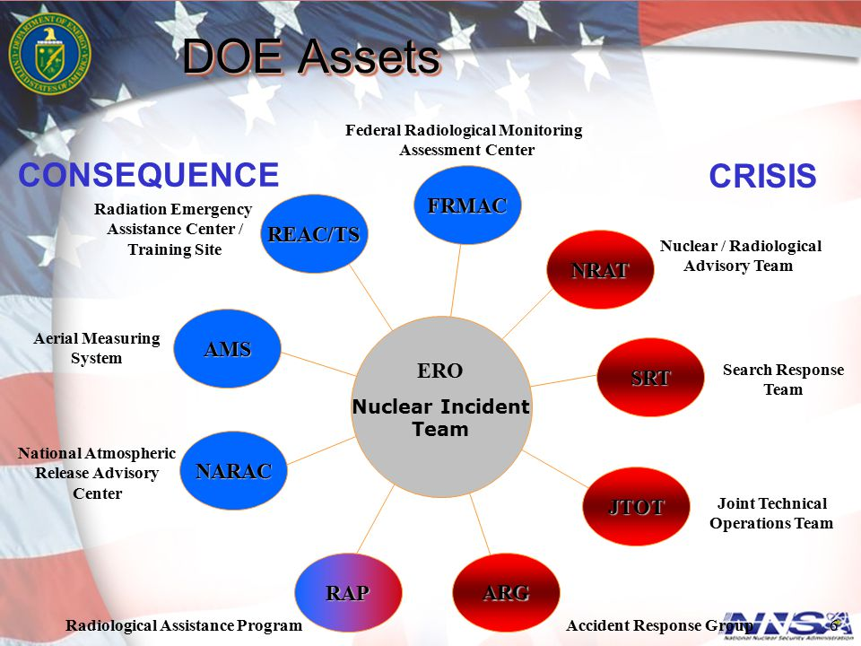 DOE Assets CONSEQUENCE CRISIS FRMAC REAC/TS NRAT AMS ERO SRT NARAC