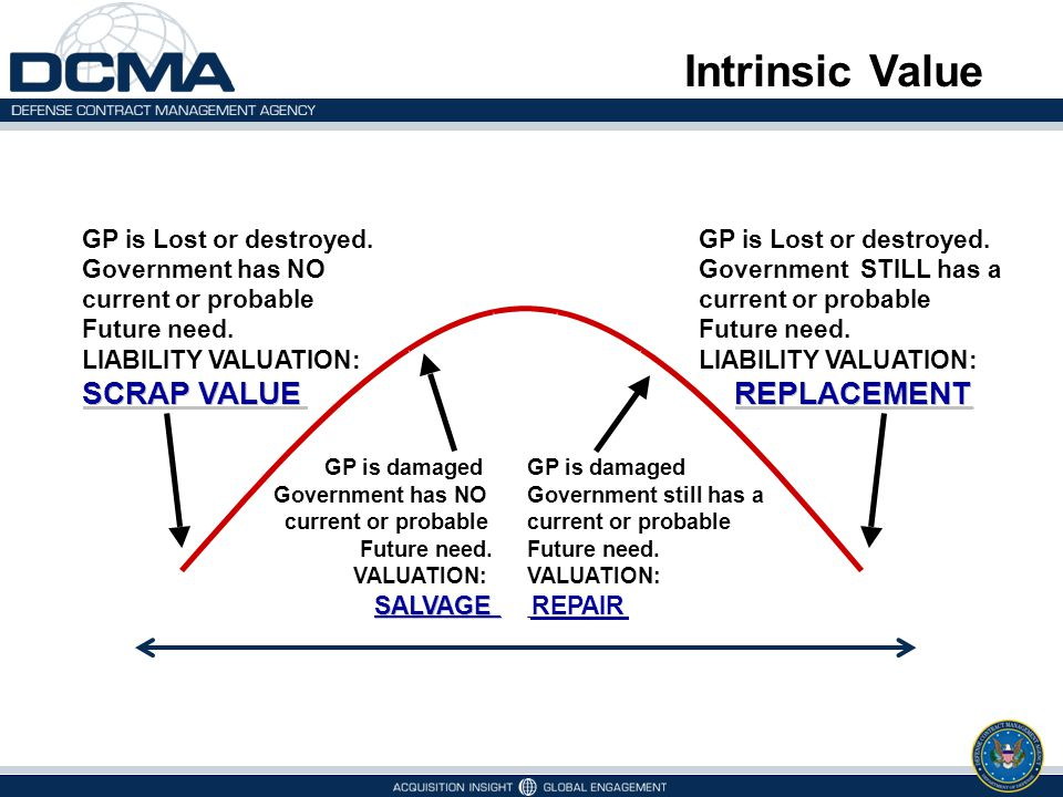 Intrinsic Value REPLACEMENT SCRAP VALUE GP is Lost or destroyed.