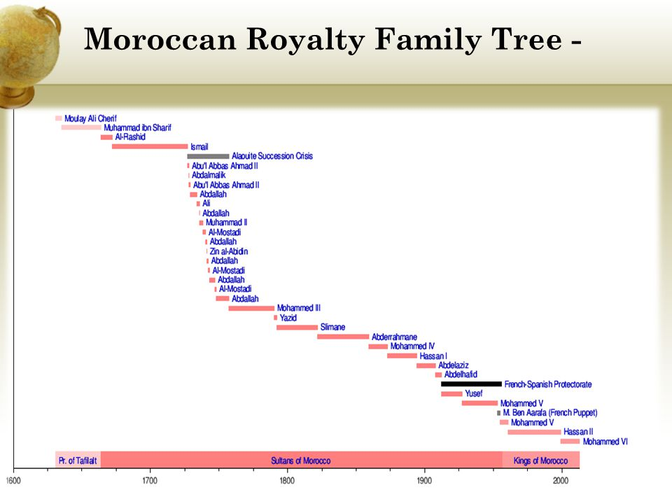 Moroccan Royalty Family Tree -