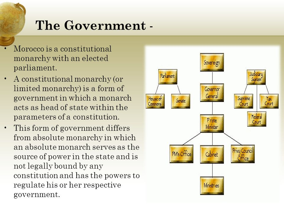 The Government - Morocco is a constitutional monarchy with an elected parliament.
