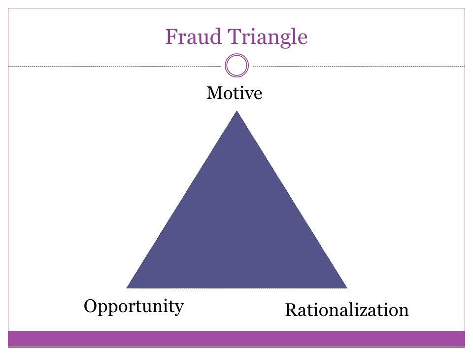 Fraud Triangle Motive Opportunity Rationalization