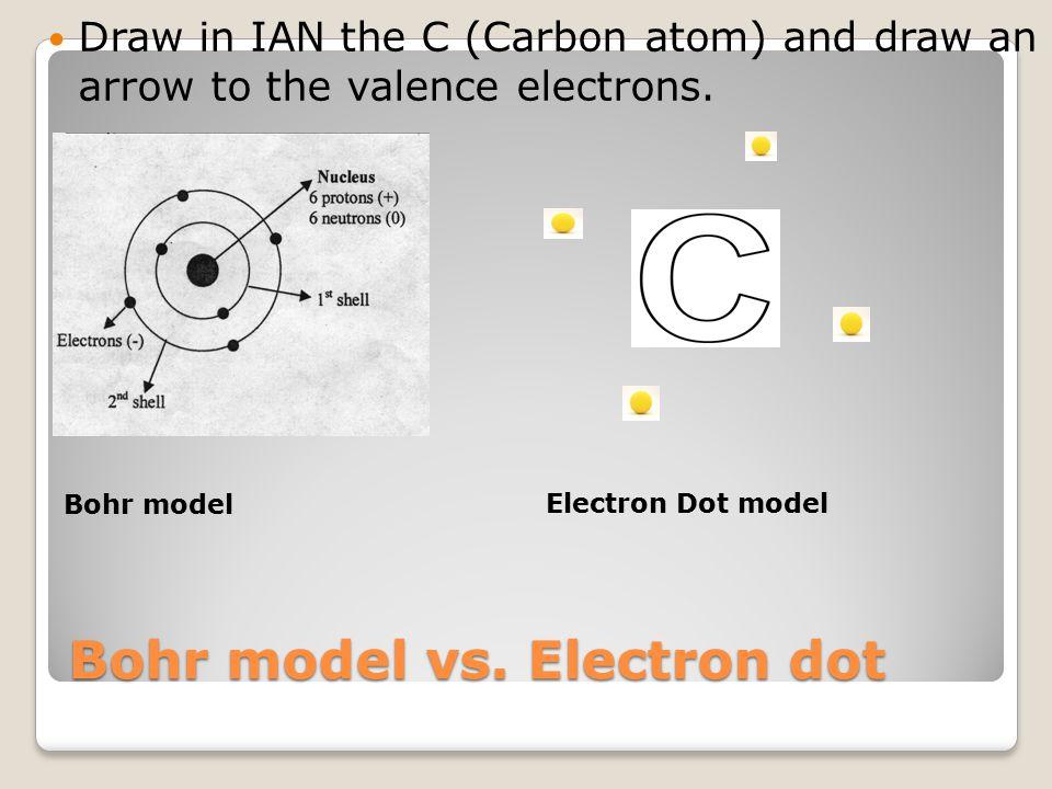 Bohr model vs. Electron dot