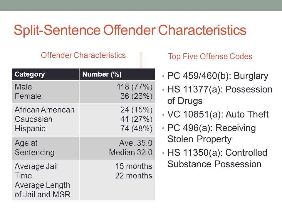 Split-Sentence Offender Characteristics