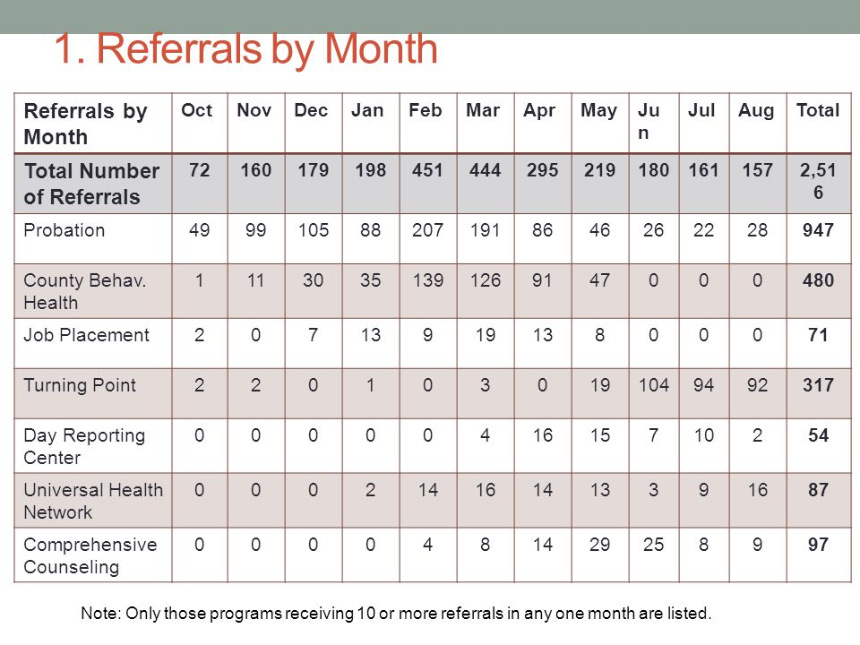 1. Referrals by Month Referrals by Month Total Number of Referrals Oct