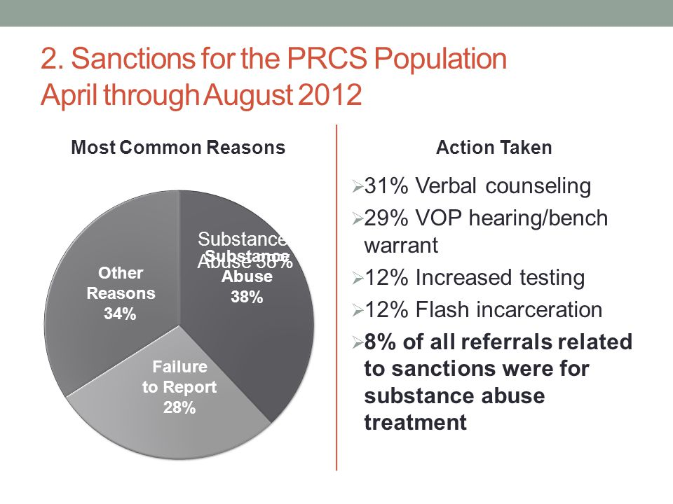 2. Sanctions for the PRCS Population April through August 2012