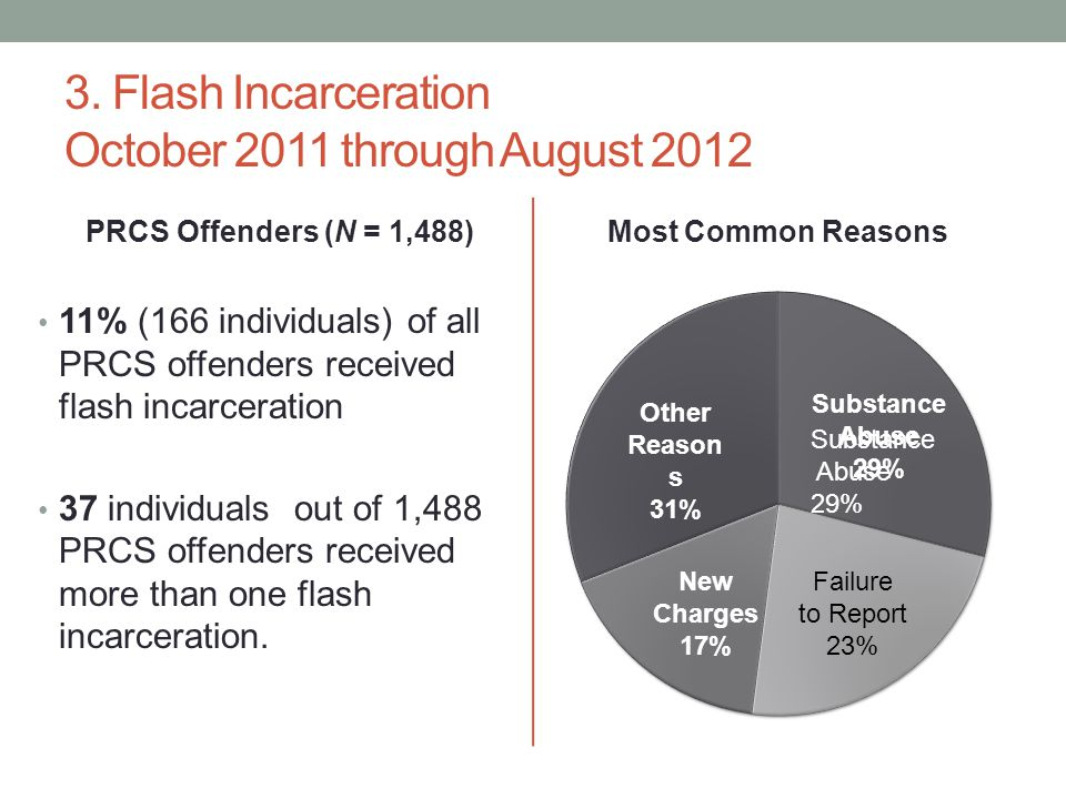 3. Flash Incarceration October 2011 through August 2012