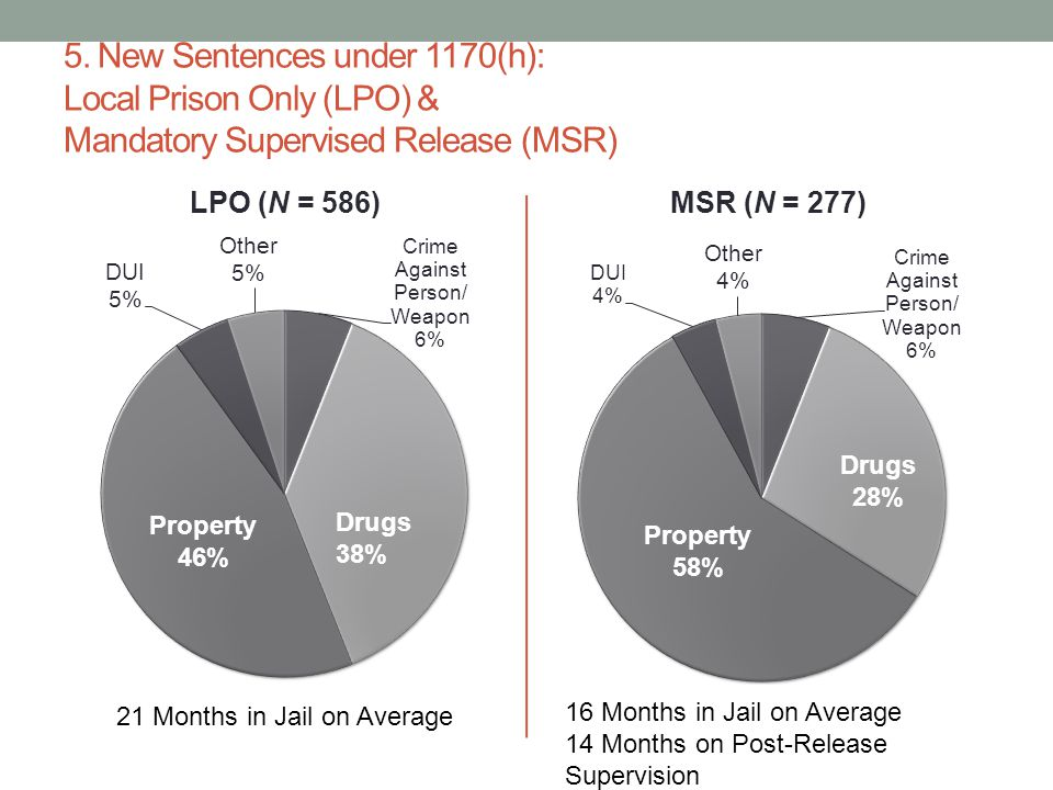 5. New Sentences under 1170(h): Local Prison Only (LPO) & Mandatory Supervised Release (MSR)