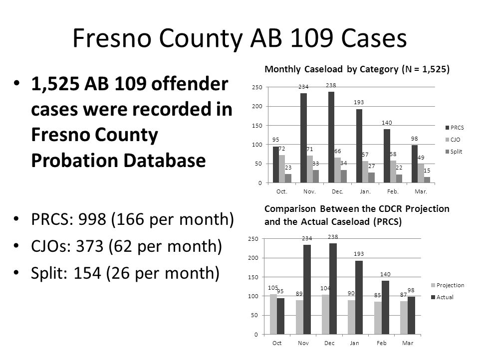 Fresno County AB 109 Cases Monthly Caseload by Category (N = 1,525) 1,525 AB 109 offender cases were recorded in Fresno County Probation Database.