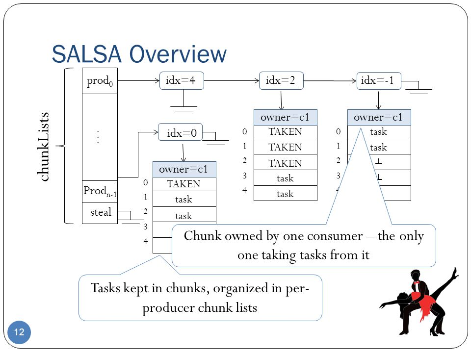 SALSA Overview chunkLists