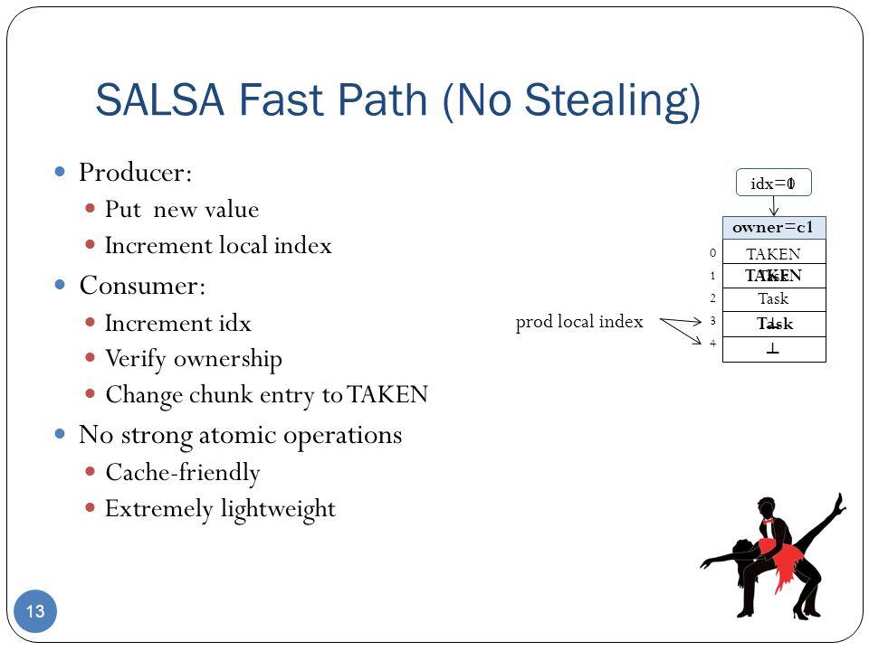 SALSA Fast Path (No Stealing)