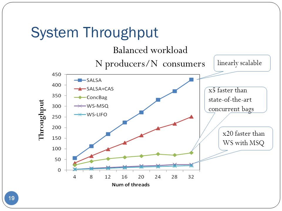 N producers/N consumers
