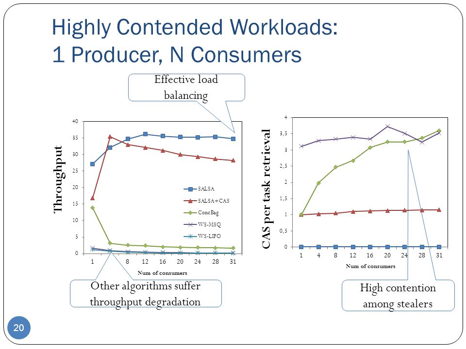 Highly Contended Workloads: 1 Producer, N Consumers