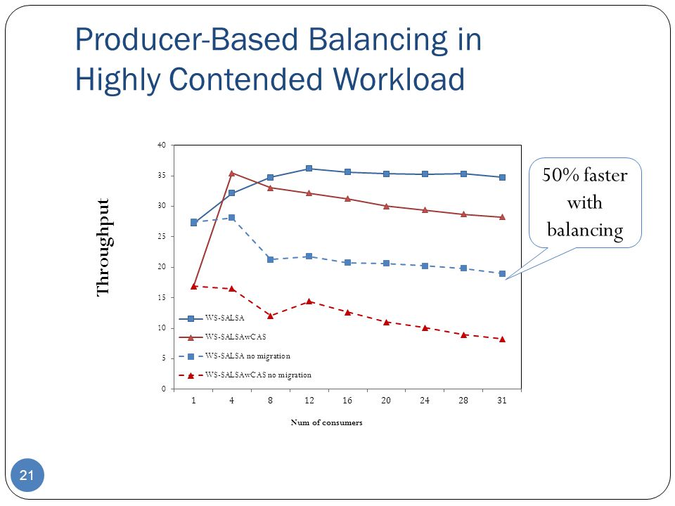 Producer-Based Balancing in Highly Contended Workload