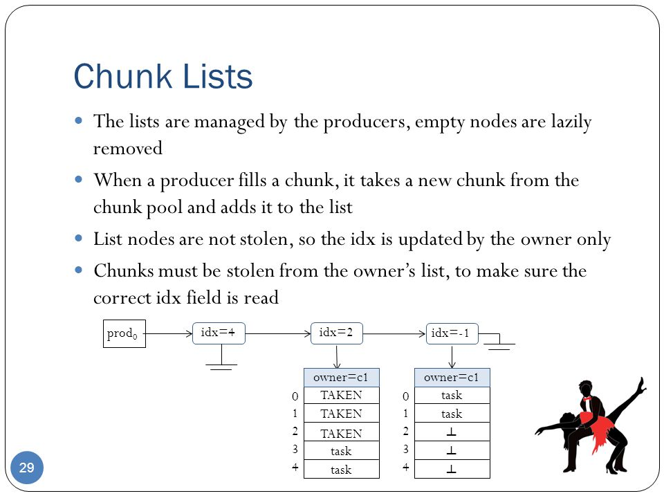 Chunk Lists The lists are managed by the producers, empty nodes are lazily removed.