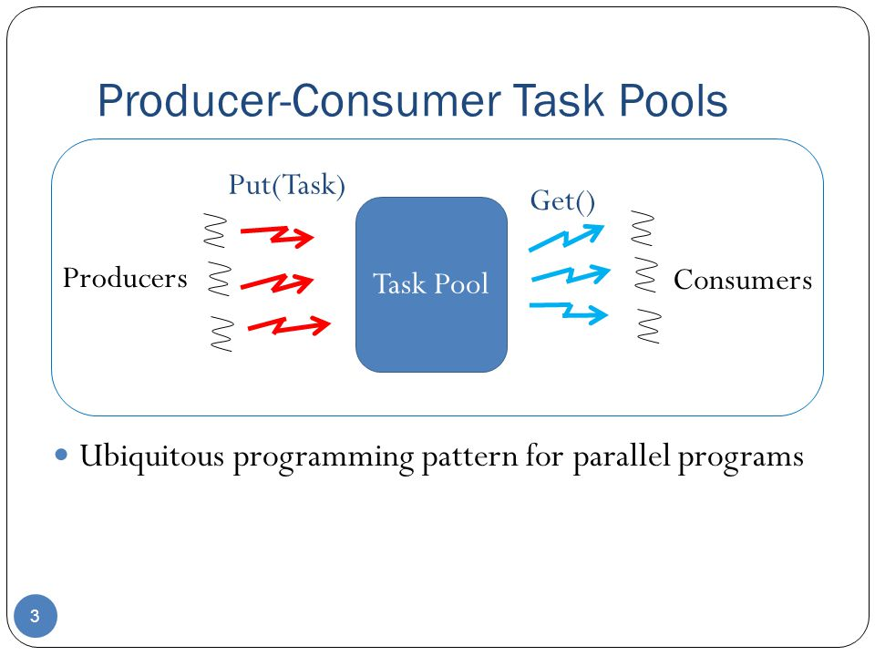 Producer-Consumer Task Pools