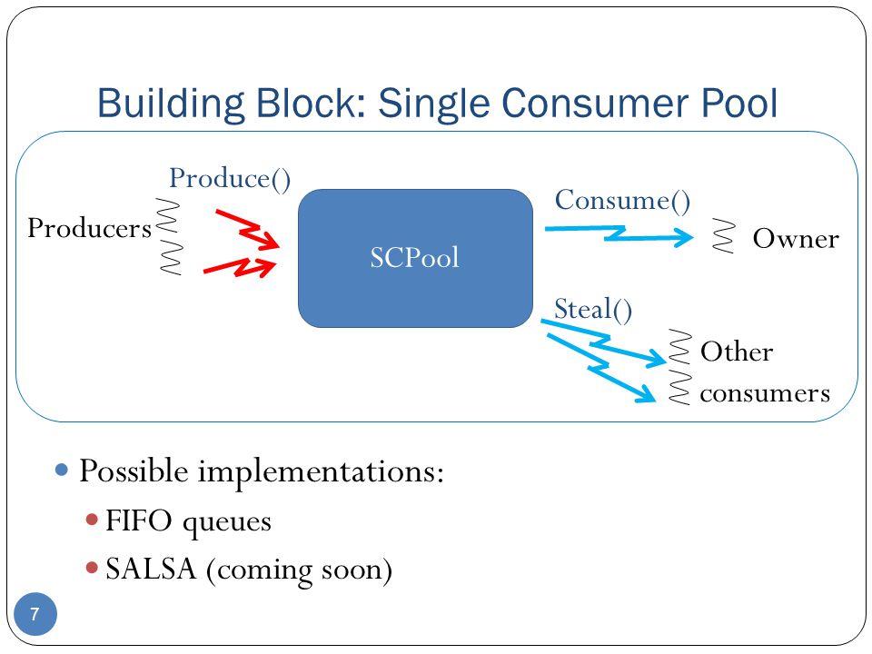 Building Block: Single Consumer Pool