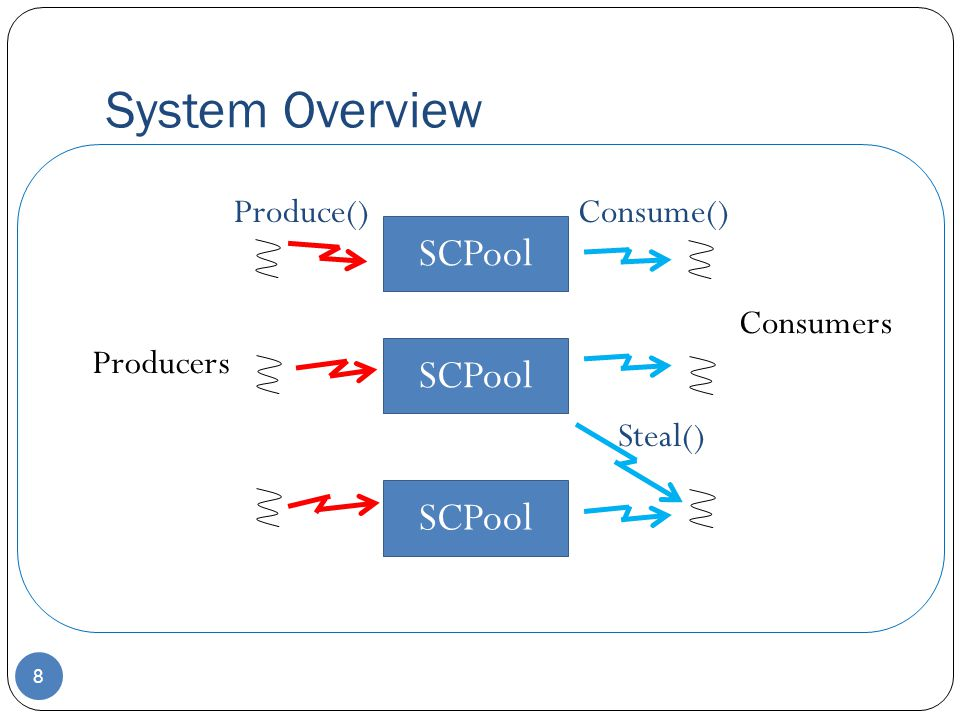 System Overview SCPool SCPool SCPool Produce() Consume() Consumers