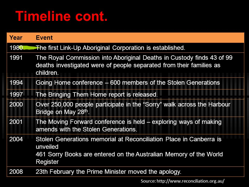 Timeline cont. Year Event 1980