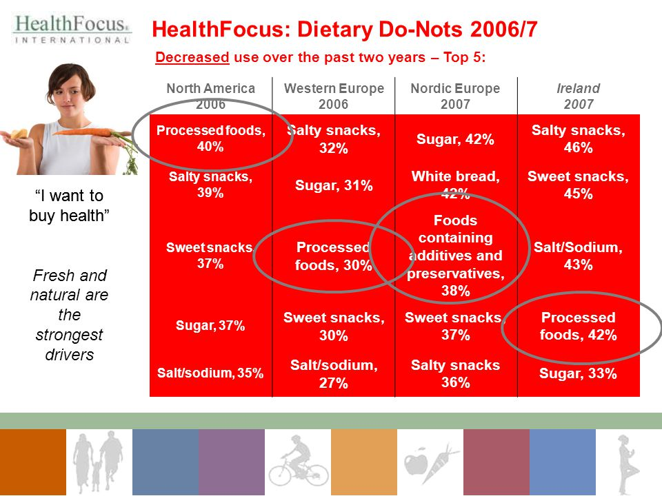 HealthFocus: Dietary Do-Nots 2006/7