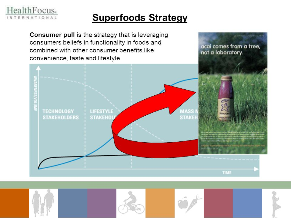 Superfoods Strategy
