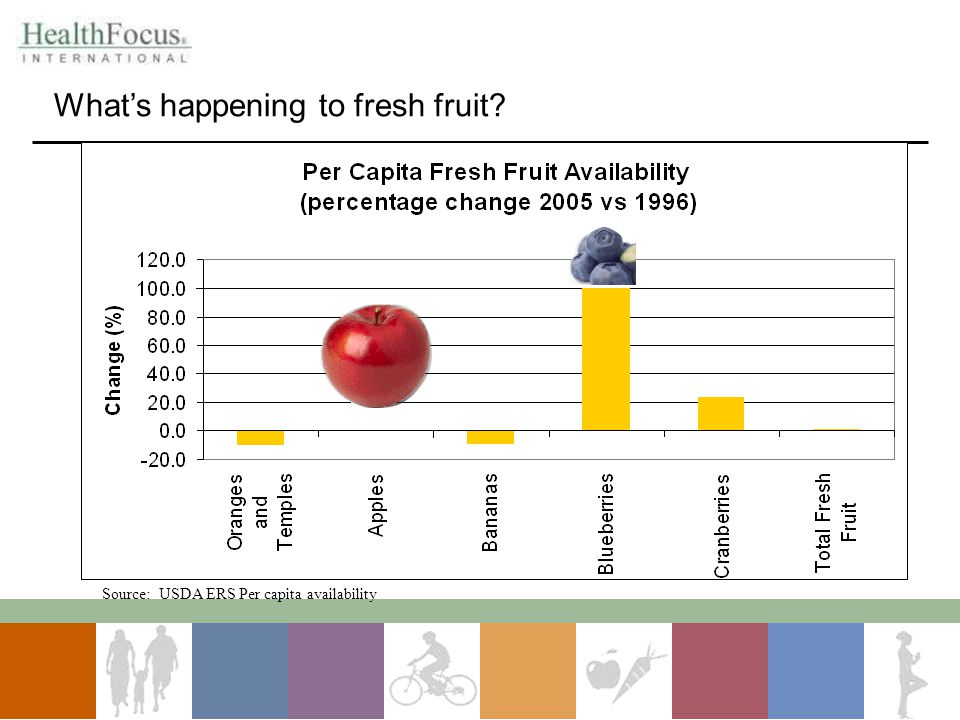 What's happening to fresh fruit