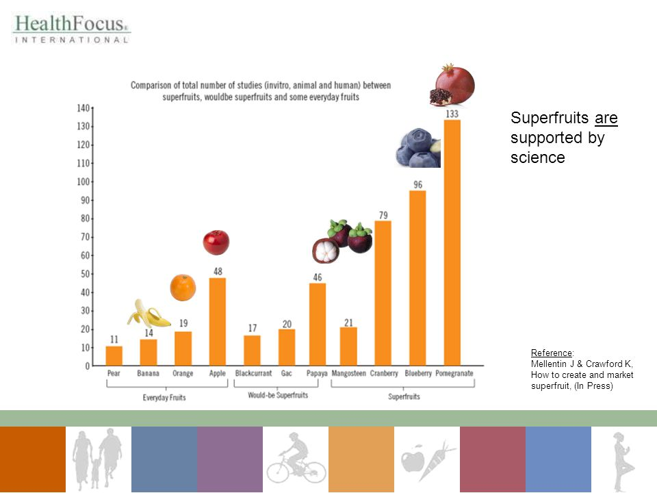 Superfruits are supported by science