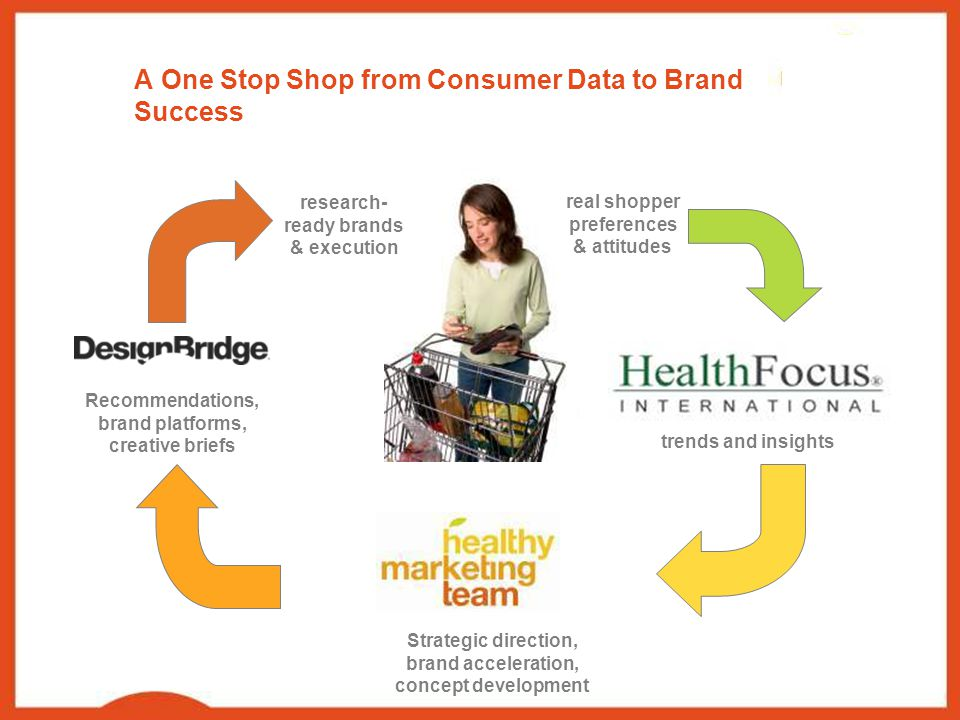 A One Stop Shop from Consumer Data to Brand Success