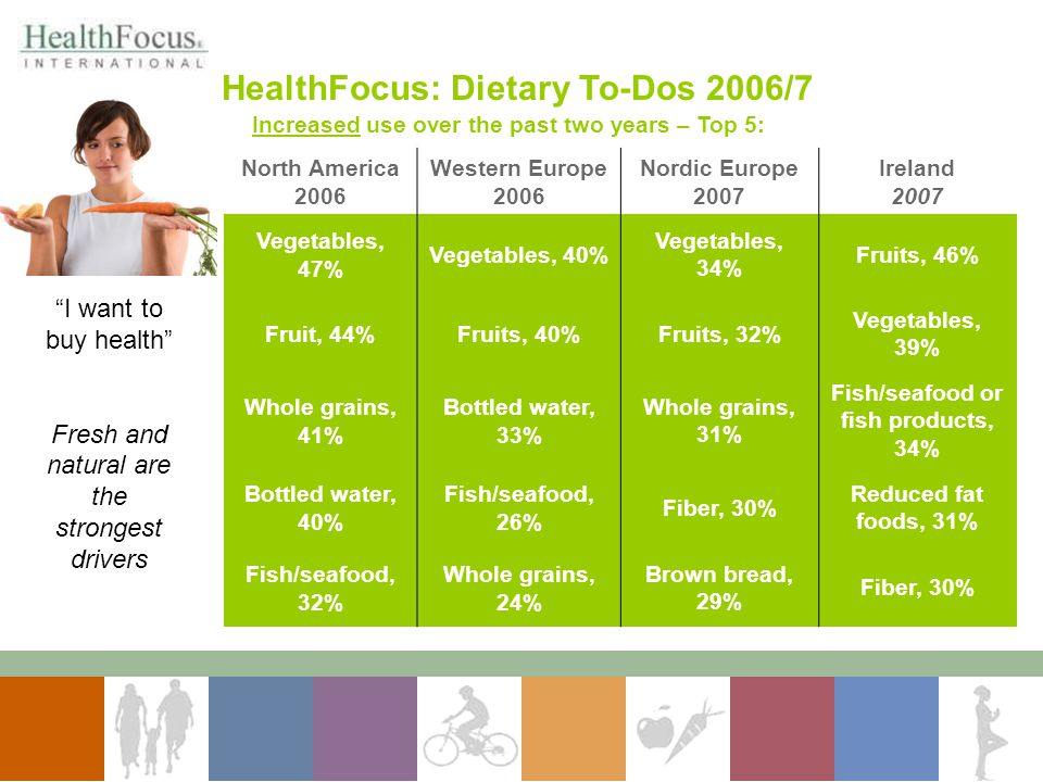 HealthFocus: Dietary To-Dos 2006/7