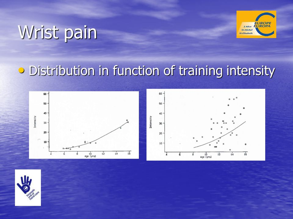Wrist pain Distribution in function of training intensity