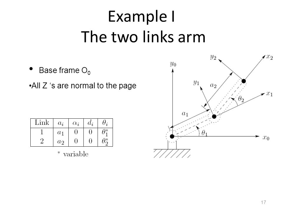 Example I The two links arm